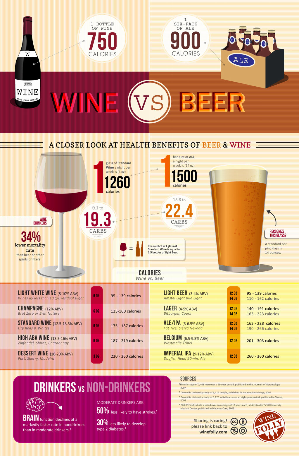 Wine MDQ: Calorías: Vino vs Cerveza (Infografía)