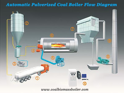 automatic pulverized coal fired boiler flow diagram