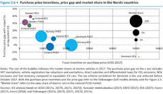 The market share of electric cars in Nordic countries tends to be higher when incentives are larger and when the price gap between electric cars and equivalent ICE models is smaller, with the exception of Denmark. (Source: IEA) Click to enlarge.