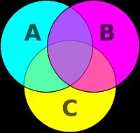 Gambar   Diagram Venn untuk set A, B, dan C