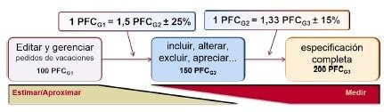 Estimaciones de Software con COSMIC diferencia entre aproximar o hacer la medicion