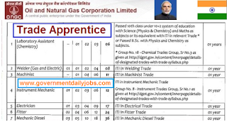 ONGC Recruitment 2017 for 114 Trade Apprentice Vacancy