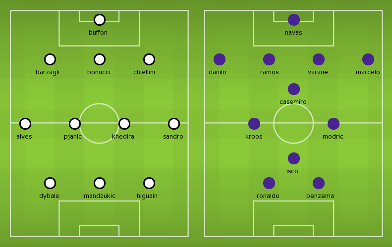 Lineups, Team News, Stats – Juventus vs Real Madrid (Champions League Final)