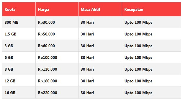 Paket Internet XL HotRod Bulanan