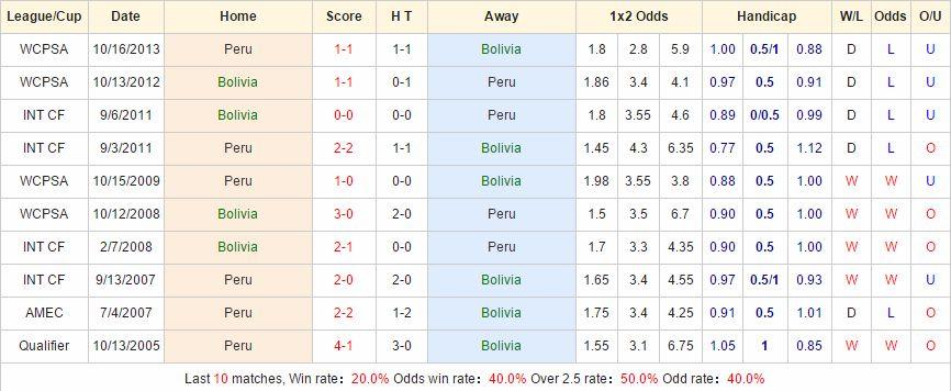 Soi kèo chính xác Peru vs Bolivia