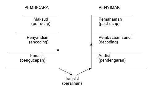 Gambar 1: Peristiwa Bahasa (Proses Komunikasi/Berbicara) (Brooks dalam Tarigan, 1990)