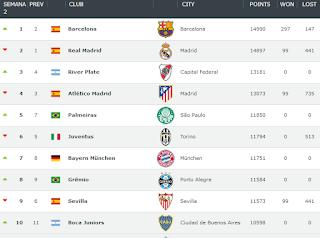 https://www.clubworldranking.com/portuguese