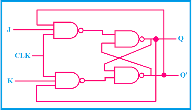 logical circuit diagram of JK flip flop