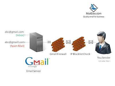 เมื่อส่ง Email ไปยัง Gmail