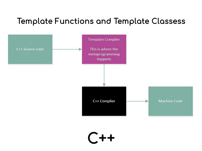 Templates of C++