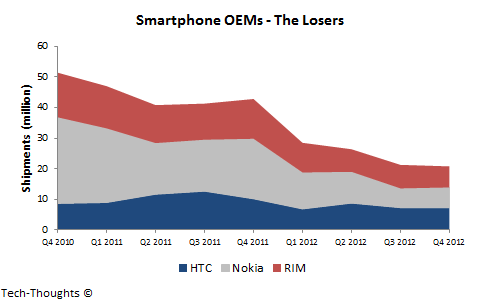 Smartphone OEMs - The Losers
