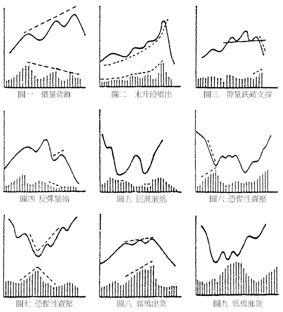 股價趨勢與成交量的關係