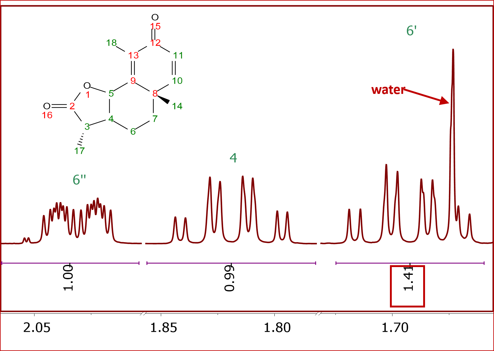 NMR Analysis, Processing and Prediction
