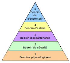photo de pyramid de maslow
