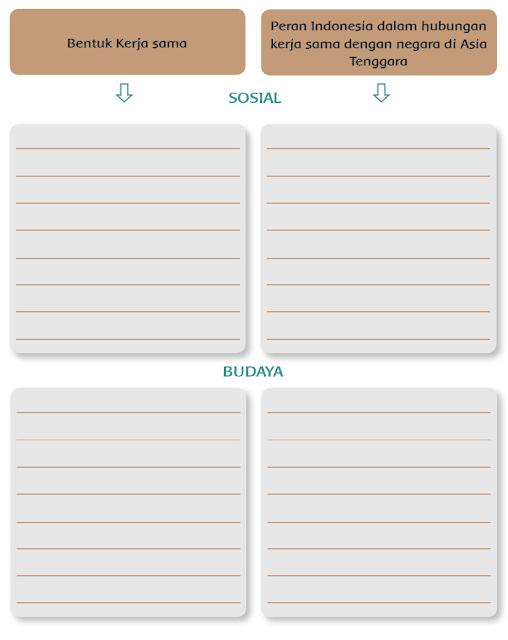 Kunci Jawaban Tema 4 Kelas 6 Halaman 4, 5 Buku Tematik Kurikulum 2013 Revisi