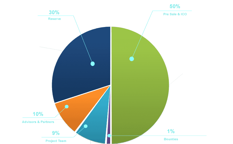 buy P2ps ico token distribution