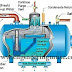 What is Deaerator? working principle, Types