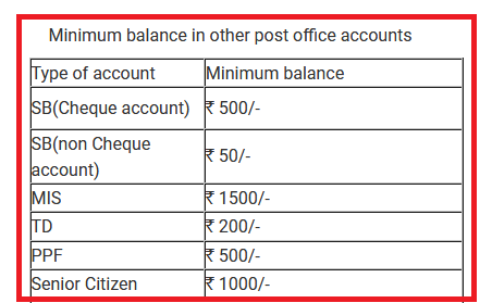 minimum-balance-in-other-post-office-accounts