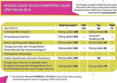 passing-grade-seleksi-masuk-cpns-2018