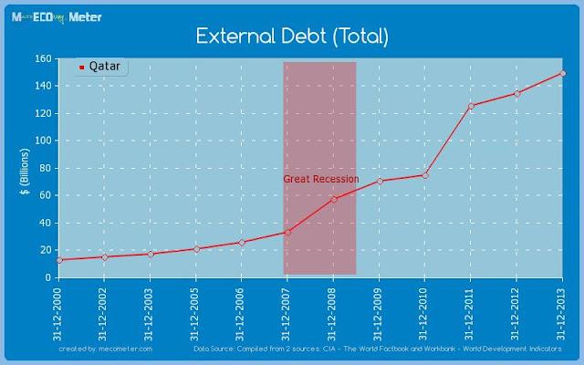 معدل تضخُّم ديون قطر في السنوات الماضية