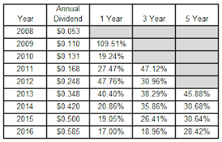 dividend growth investing, dividend growth rates, Visa, V