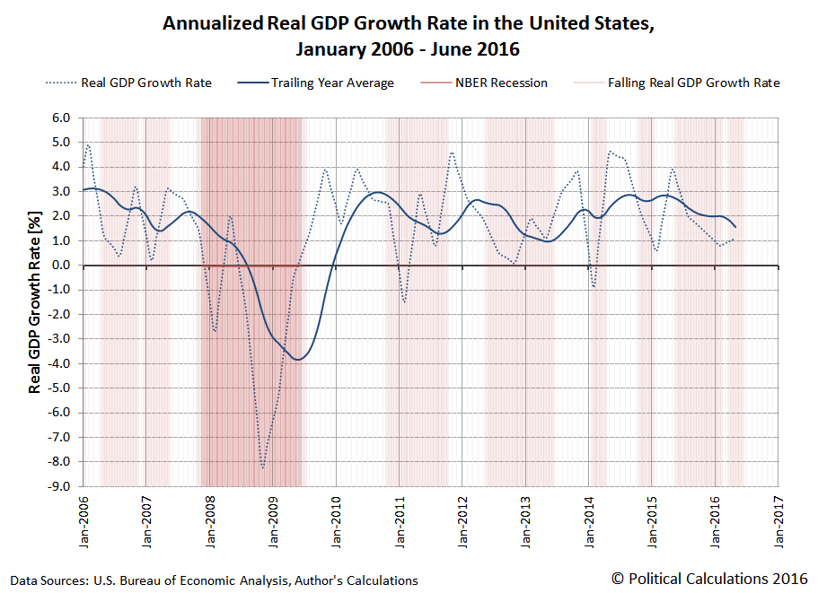 Annualized Real GDP Growth Rate in the United States, January 2006 - June 2016