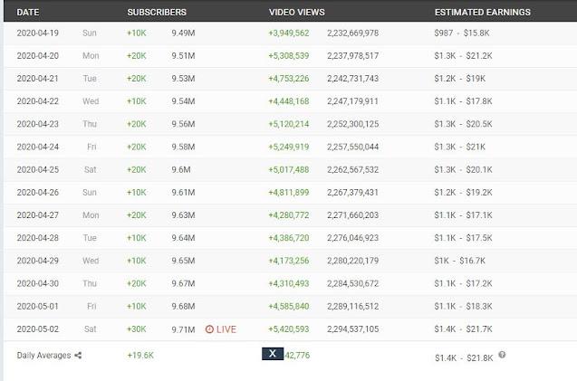 youtuber gaming indonesia yang memiliki penghasilan fantastis