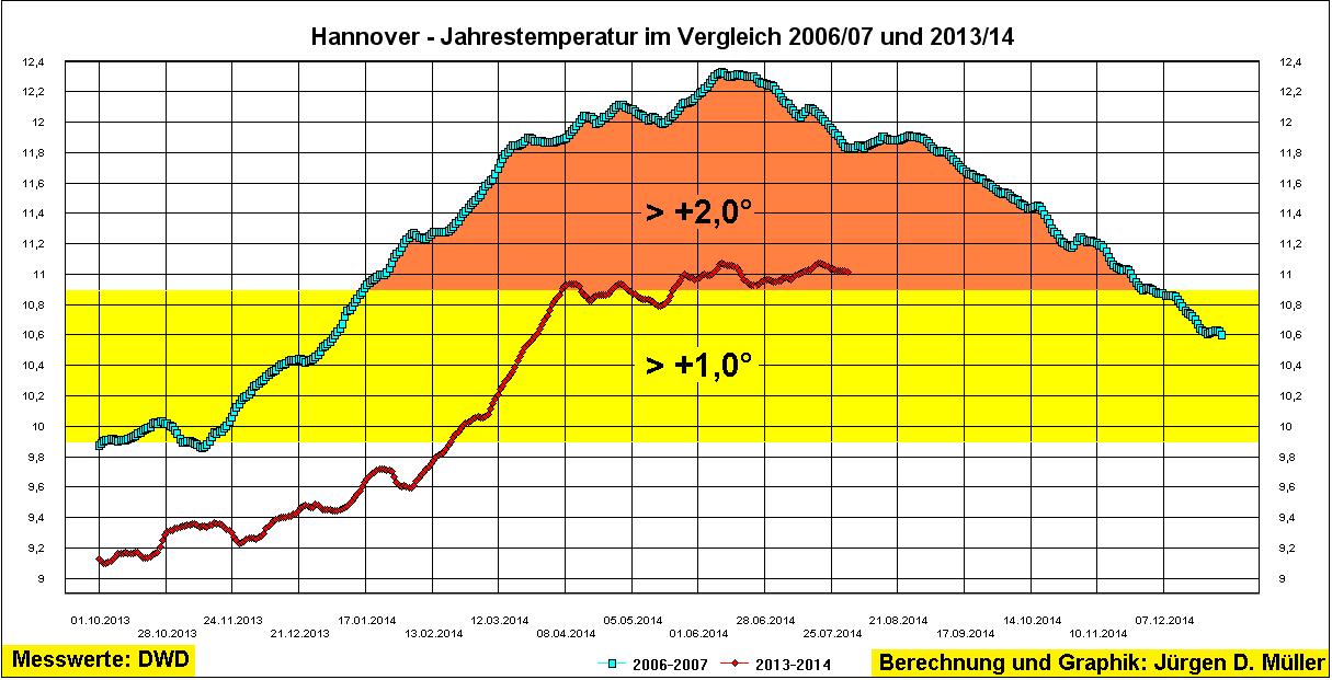Hannover, Wetter, Klimawandel, Jahrestemperatur, Rekordwert, Klimanormal, CLINO, 2°-Grenze
