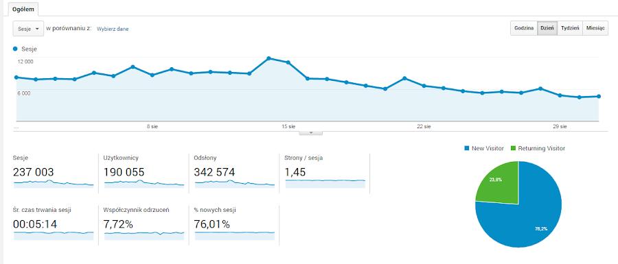 Statystyki bloga Ruszaj w Drogę - sierpień 2016
