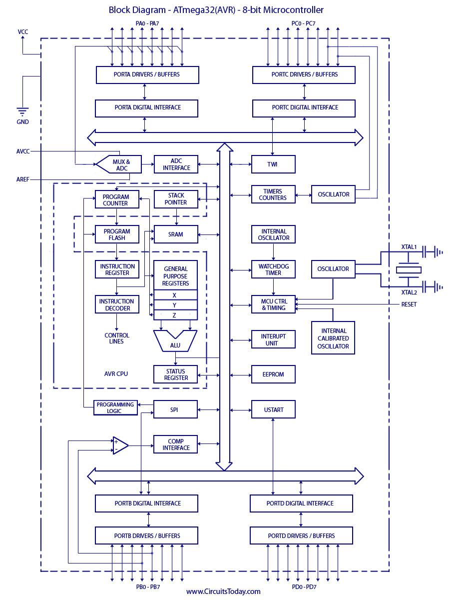 Mengenal Mikrokontroler Avr Mega