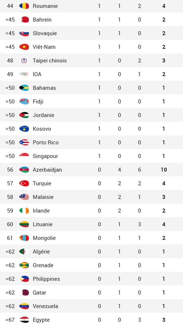 Arbitrez Vous Jeux Olympiques Rio 2016 Tableau Des Medailles