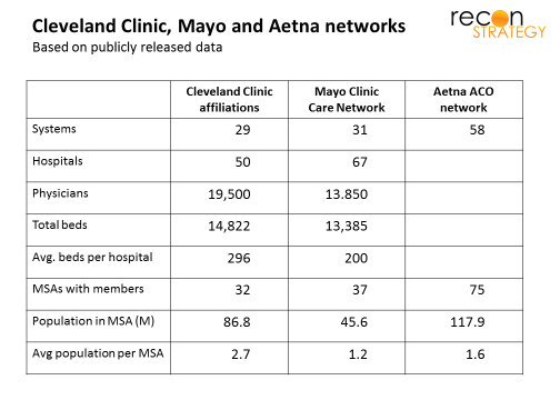 Comparing the emerging national networks of Cleveland Clinic