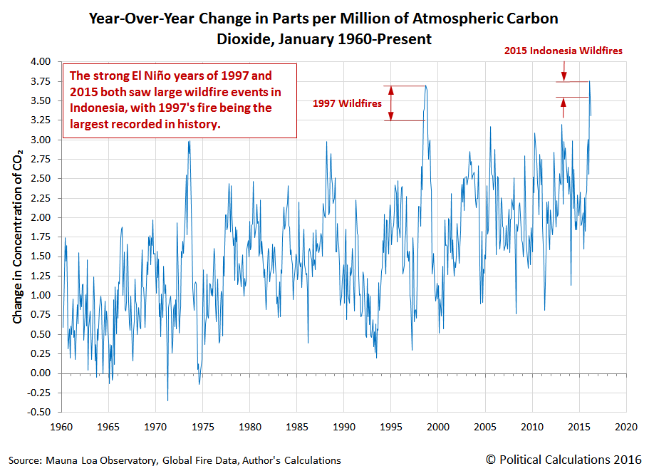 Year-Over-Year Change in Parts per Million of Atmospheric Carbon Dioxide, January 1960-March 2016