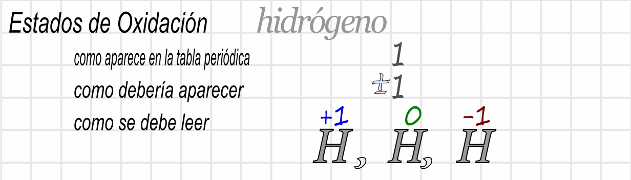 Ciencias de joseleg 6 formulacin de sustancias qumicas en el esquema anterior vemos que el hidrgeno aparece en la tabla nicamente como 1 sin signos cuando esto pasa asumimos que sus estados de oxidacin urtaz Image collections