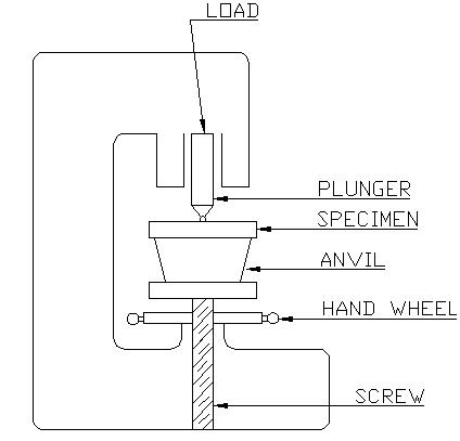 Brinell Hardness Kordurorddiner