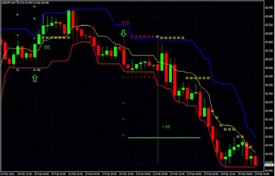 Forex Supply and Demand Strategy: Price Behaviour