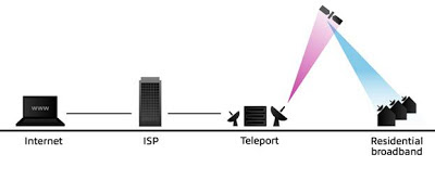 Broadband Service Providers