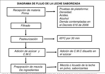 Agroindustria marzo 2016 diagrama de flujo ccuart Choice Image
