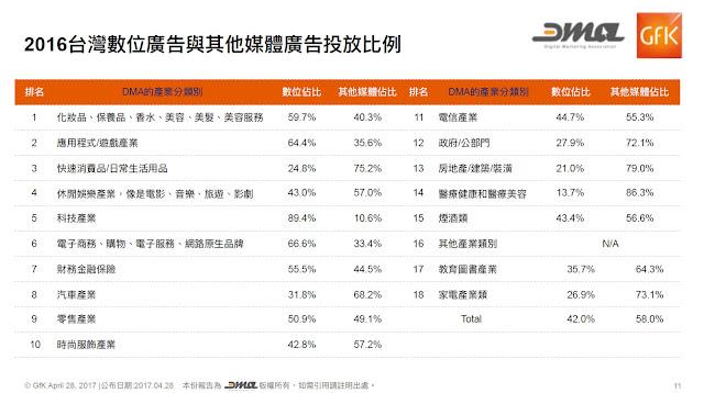 DMA發布2016全年數位廣告量調查報告|典藏新聞|TAAA|臺北市廣告代理商業同業公會