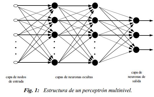 Reconocimiento de Patrones mediante redes neuronales