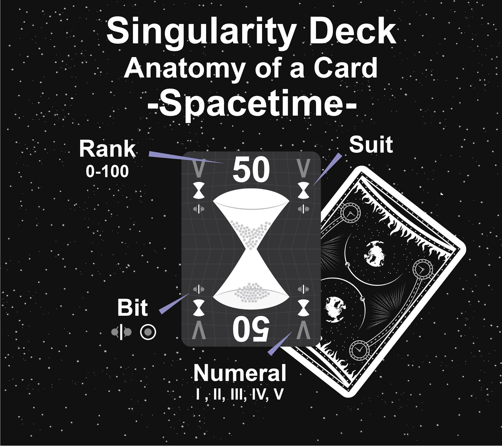 The Singularity Deck - Spacetime Card Anatomy