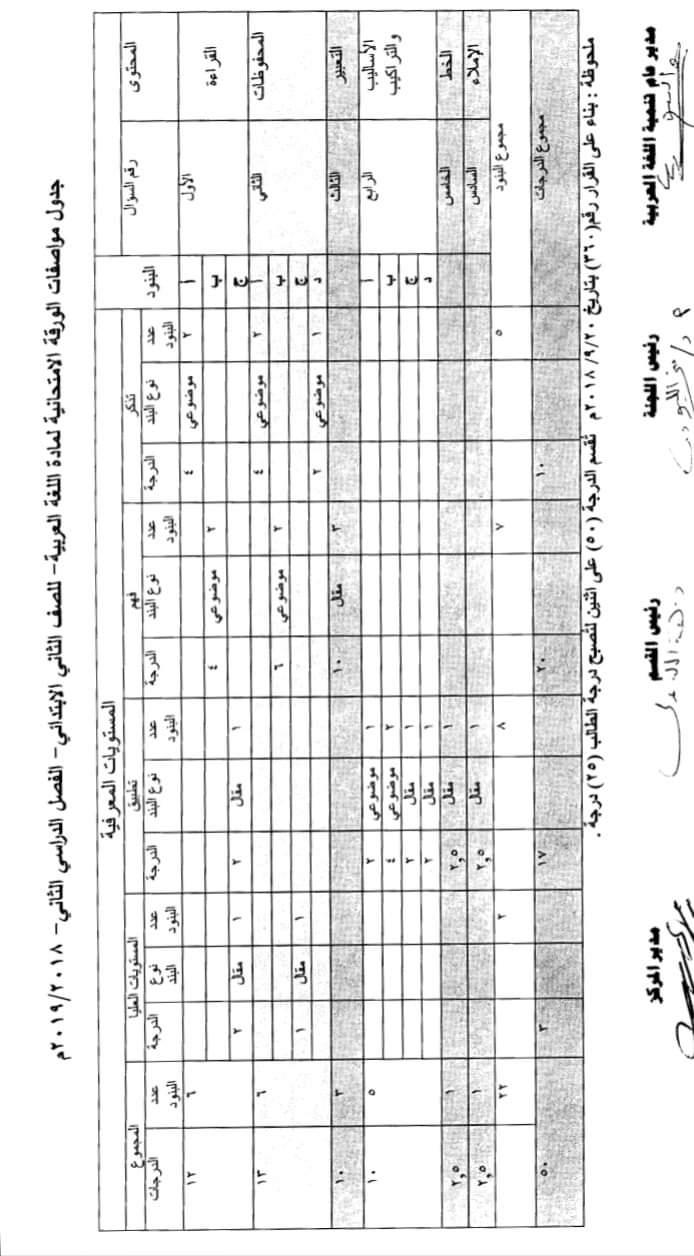مواصفات الورقة الامتحانية لجميع المواد (ابتدائى - اعدادى - ثانوى) ترم ثانى 2019  FB_IMG_1554502671222