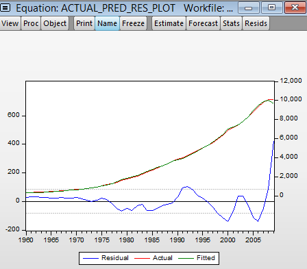 EViews: Graph of actual, predicted and residual values