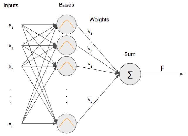 Python-Radial Basis Function Networks Data Trend Model