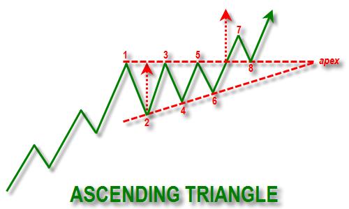 ascending triangle reversal