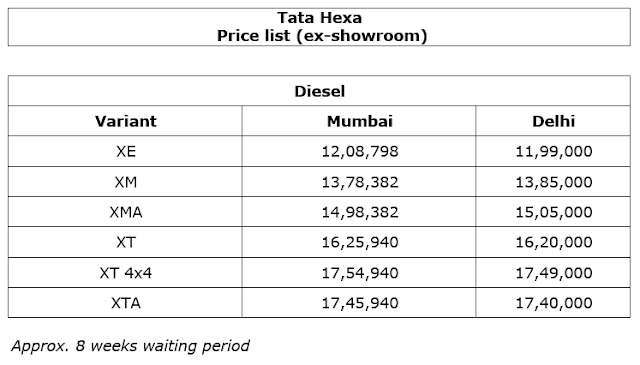 Tata Hexa Price list January 2017