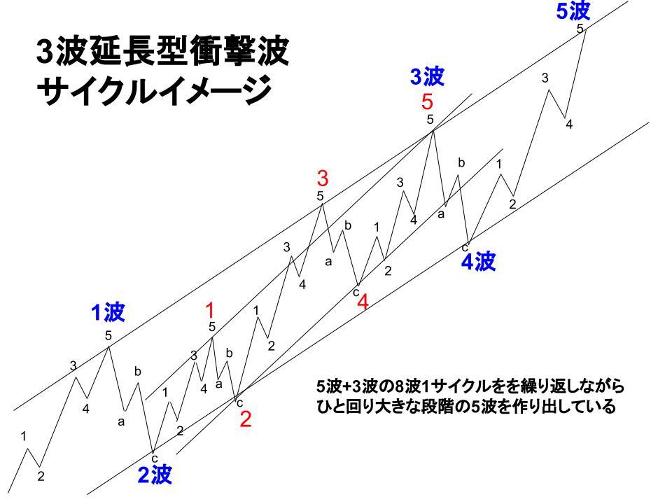 推進波サイクルイメージ