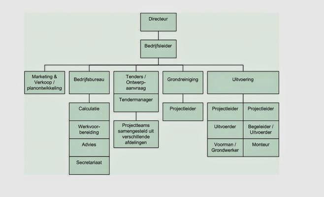 organigram template - the internet connected teacher ict 1 3 4 voorbeelden