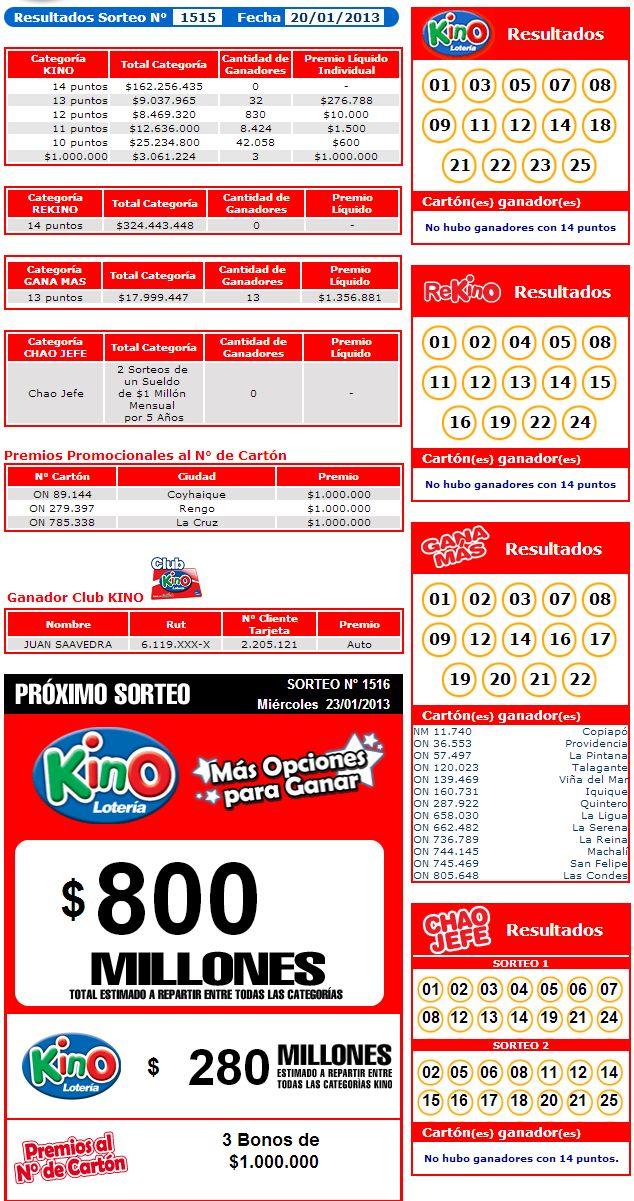 Resultados Kino Sorteo 1515 Fecha 20/01/2013