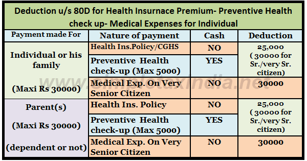 Template For Invoicing Excel Deduction Us D Health Insurance Preventive Health Check Up  Babies R Us Gift Receipt Lookup Word with Example Receipts Deduction Us D Health Insurance Preventive Health Check Up Medical Exp   Simple Tax India Consulting Invoice